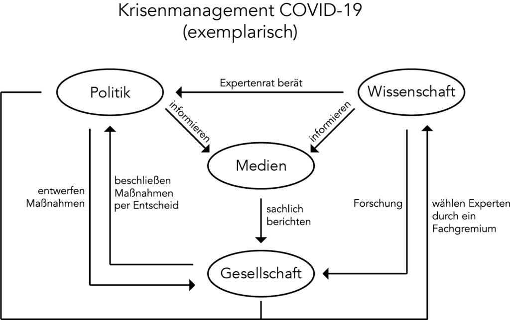 Krisenmanagement Covid-19 Grafik